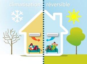 Climatisation : source de confort